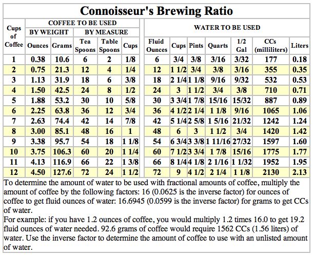 here is a chart to help you brew coffee